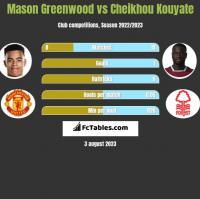 Mason Greenwood vs Cheikhou Kouyate h2h player stats