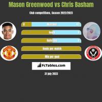 Mason Greenwood vs Chris Basham h2h player stats
