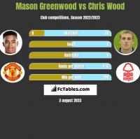 Mason Greenwood vs Chris Wood h2h player stats