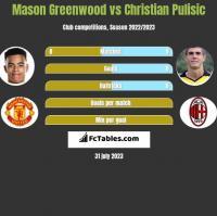 Mason Greenwood vs Christian Pulisic h2h player stats