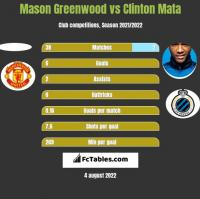 Mason Greenwood vs Clinton Mata h2h player stats