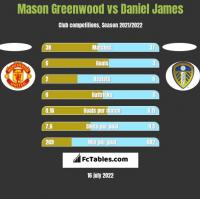 Mason Greenwood vs Daniel James h2h player stats