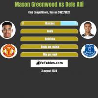 Mason Greenwood vs Dele Alli h2h player stats