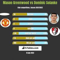 Mason Greenwood vs Dominic Solanke h2h player stats