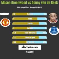 Mason Greenwood vs Donny van de Beek h2h player stats