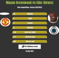 Mason Greenwood vs Eder Alvarez h2h player stats