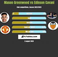 Mason Greenwood vs Edinson Cavani h2h player stats
