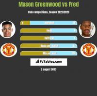 Mason Greenwood vs Fred h2h player stats