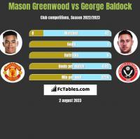 Mason Greenwood vs George Baldock h2h player stats