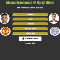 Mason Greenwood vs Harry Winks h2h player stats