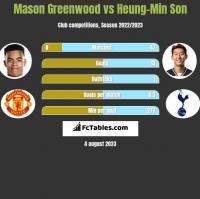 Mason Greenwood vs Heung-Min Son h2h player stats