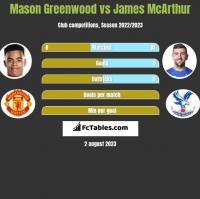 Mason Greenwood vs James McArthur h2h player stats