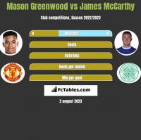 Mason Greenwood vs James McCarthy h2h player stats