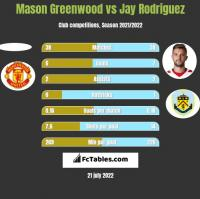 Mason Greenwood vs Jay Rodriguez h2h player stats