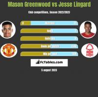 Mason Greenwood vs Jesse Lingard h2h player stats