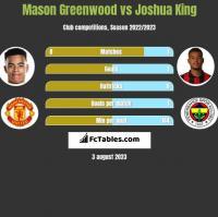 Mason Greenwood vs Joshua King h2h player stats
