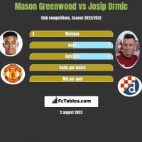 Mason Greenwood vs Josip Drmic h2h player stats