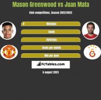 Mason Greenwood vs Juan Mata h2h player stats