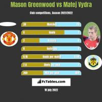 Mason Greenwood vs Matej Vydra h2h player stats