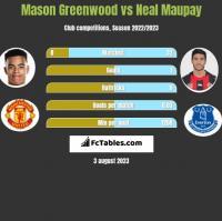 Mason Greenwood vs Neal Maupay h2h player stats