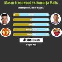 Mason Greenwood vs Nemanja Matić h2h player stats