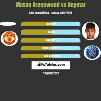 Mason Greenwood vs Neymar h2h player stats