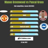 Mason Greenwood vs Pascal Gross h2h player stats