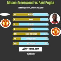 Mason Greenwood vs Paul Pogba h2h player stats
