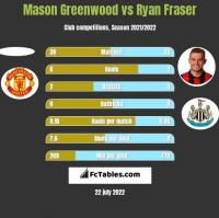 Mason Greenwood vs Ryan Fraser h2h player stats