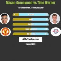 Mason Greenwood vs Timo Werner h2h player stats