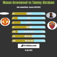 Mason Greenwood vs Tammy Abraham h2h player stats