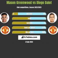 Mason Greenwood vs Diogo Dalot h2h player stats