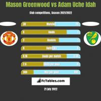 Mason Greenwood vs Adam Uche Idah h2h player stats