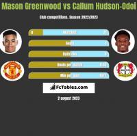 Mason Greenwood vs Callum Hudson-Odoi h2h player stats