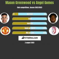 Mason Greenwood vs Angel Gomes h2h player stats
