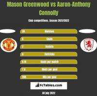 Mason Greenwood vs Aaron-Anthony Connolly h2h player stats