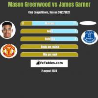 Mason Greenwood vs James Garner h2h player stats