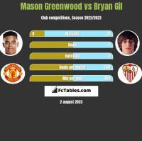 Mason Greenwood vs Bryan Gil h2h player stats