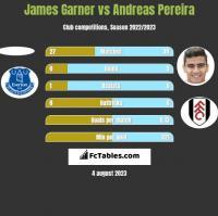 James Garner vs Andreas Pereira h2h player stats