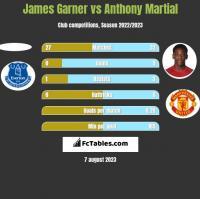 James Garner vs Anthony Martial h2h player stats
