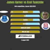 James Garner vs Axel Tuanzebe h2h player stats