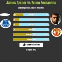 James Garner vs Bruno Fernandes h2h player stats