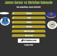 James Garner vs Christian Kabasele h2h player stats