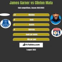 James Garner vs Clinton Mata h2h player stats