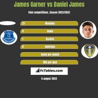 James Garner vs Daniel James h2h player stats