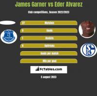 James Garner vs Eder Alvarez h2h player stats