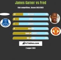 James Garner vs Fred h2h player stats