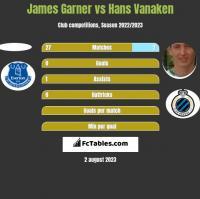 James Garner vs Hans Vanaken h2h player stats