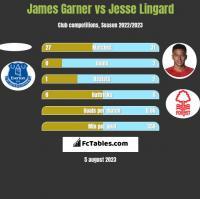 James Garner vs Jesse Lingard h2h player stats