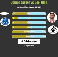 James Garner vs Joe Allen h2h player stats